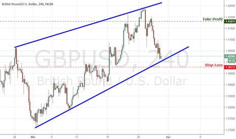 GBPUSD: GBP/USD Wedge Trade