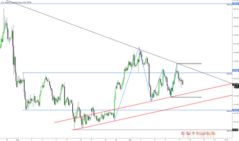USDJPY: Critical Levels for UsdJpy