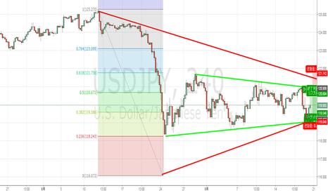 USDJPY: ドル円はたぶんレンジかと