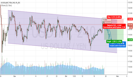 USDJPY: USDJPY SELL  (Short)