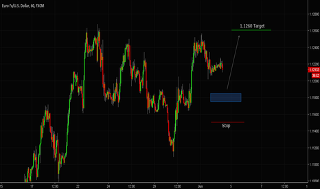 EURUSD: eurusd NFP trade Idea
