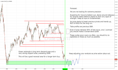 CL1!: Long Term Crude Oil Forecast - Seize The Opportunity