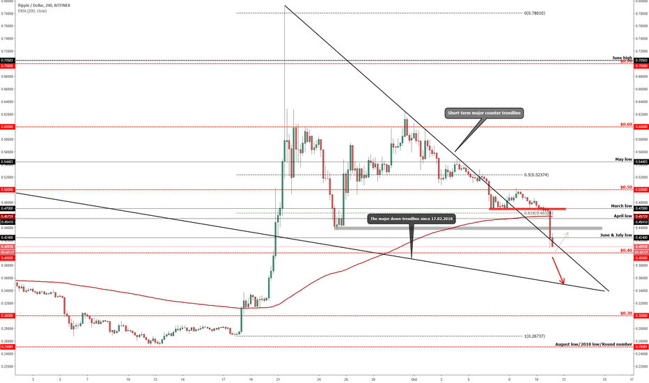 XRPUSD: RIPPLE (XRP/USD) - It Could Make The Biggest Drop!