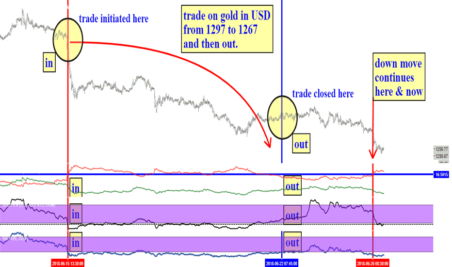 XAUUSD: recent trade on gold with common indicators