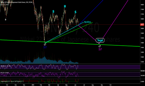 JPN225: JPN225 4h Elliot wave and pattern analysis