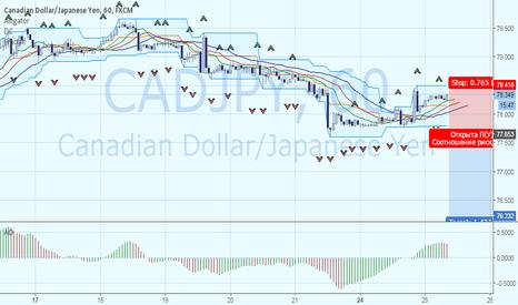 CADJPY: Продажа CADJPY при пробитии локальных минимумов