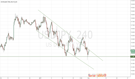 USDJPY: Bear pressure creeping into the $Y
