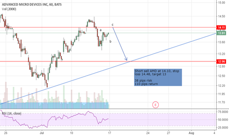 AMD: AMD trading idea