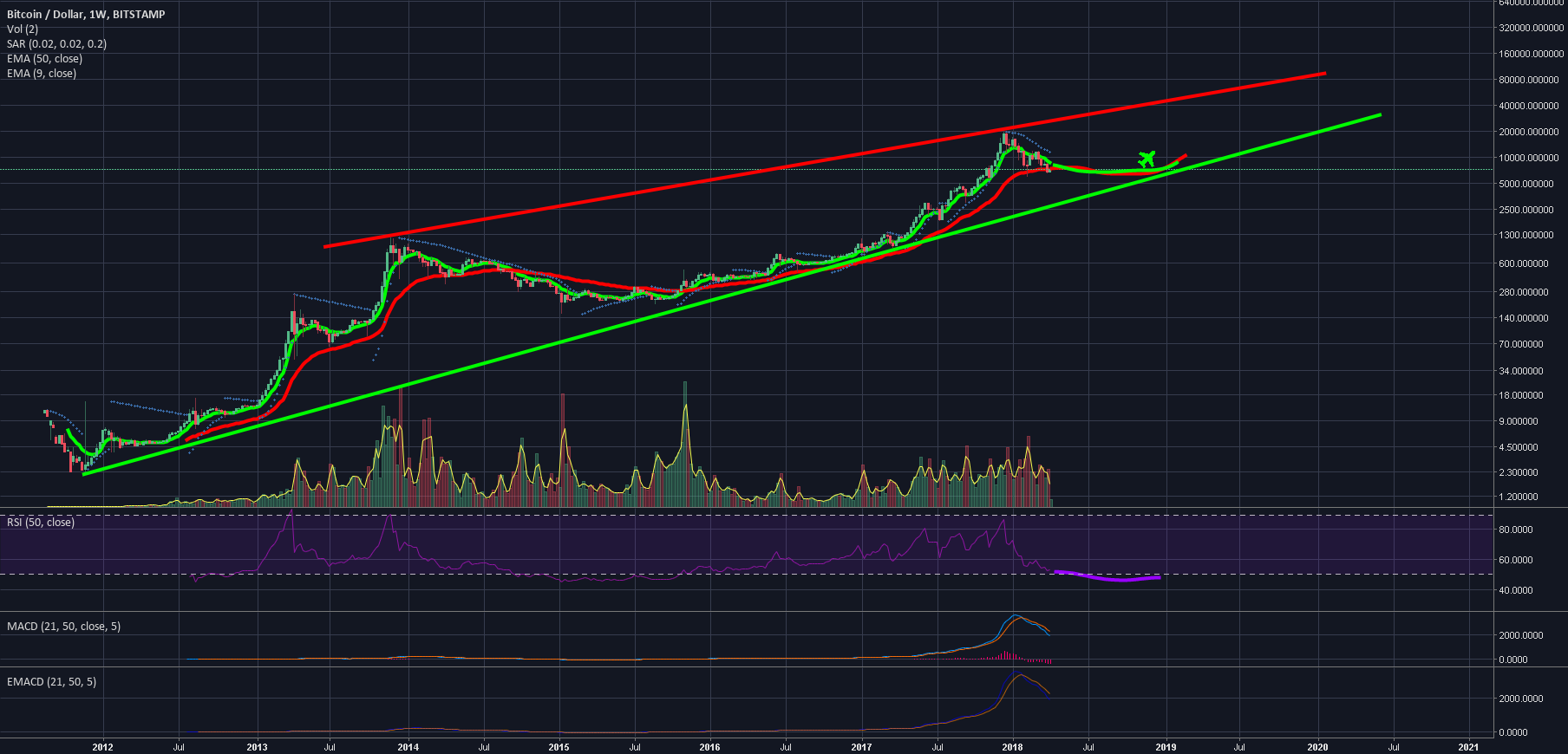 BTCUSD - The Rounding of the Cup.. Log Scale