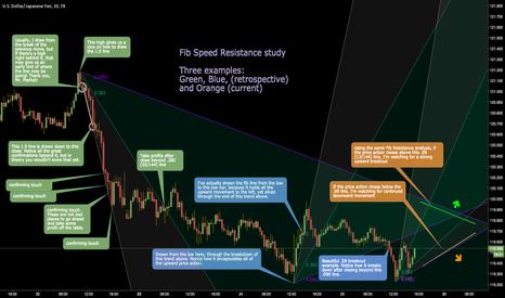USDJPY: Fib Speed Resistance Fan Study
