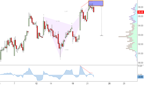 VLO: Bearish Butterfly