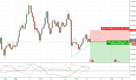 NZDCAD: NZDCAD:Sell Opportunity