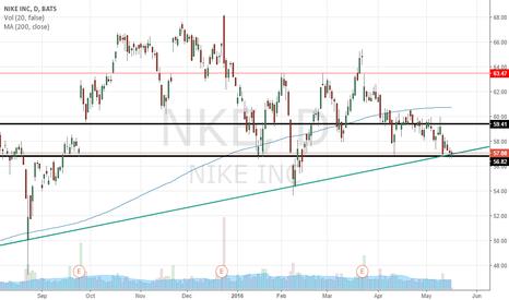 NKE: NKE Chart Update