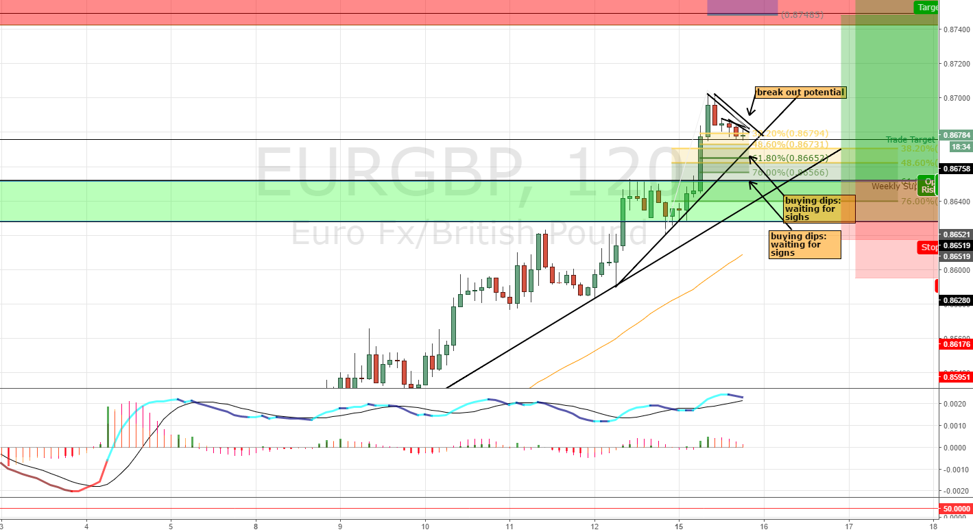 EURGBP:  The GBP Catalyst -One More High of Fundamental Thoughts
