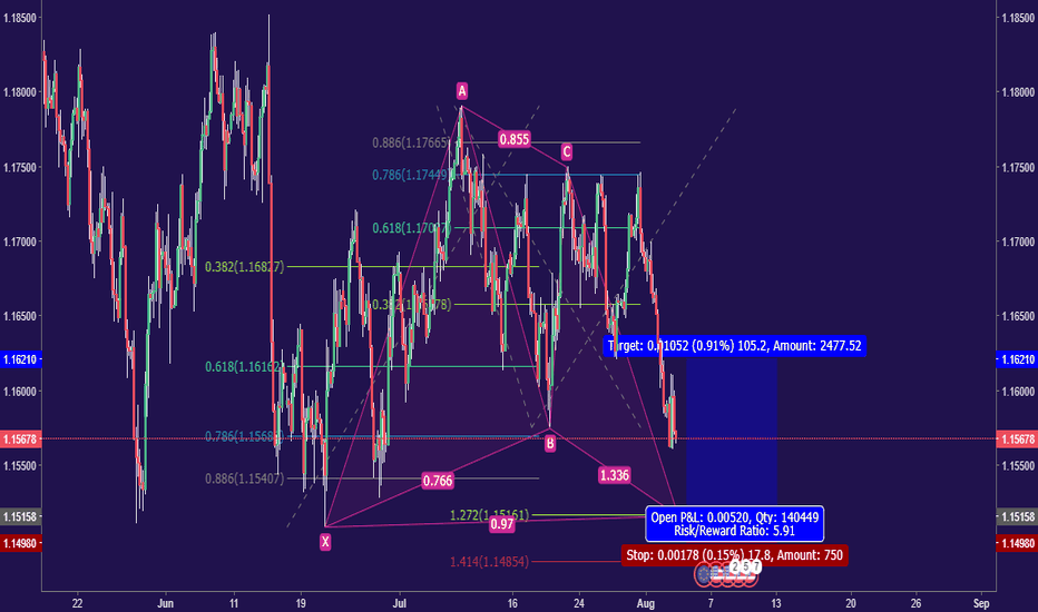 EURUSD: Deep Gartley