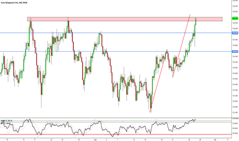 EURJPY: EURJPY - A Rally To Previous Structure Resistance