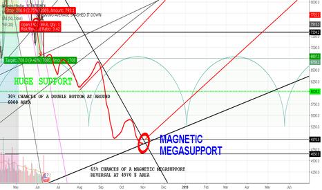 BTCUSD: BTC MAGNETIC MEGASUPPORT REVERSAL.