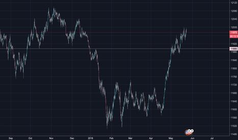 USDOLLAR: No trade this week.