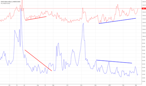 SKEW: SKEW VIX divergence widening....big boys are buying protection