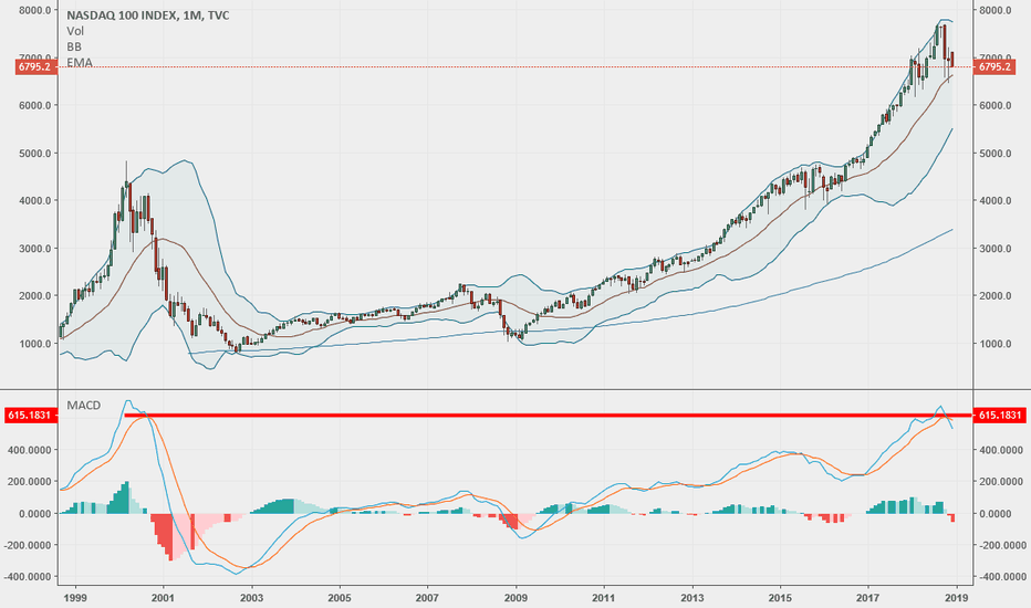 NDX: Look at Monthly MACD and finally you will understand! - SHORT