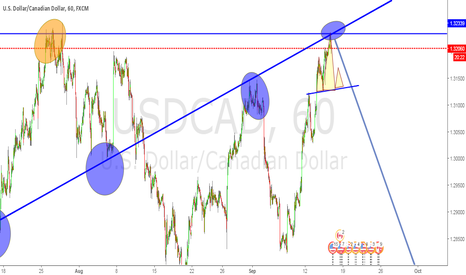 USDCAD: USDCAD is forming a H/S on 1H chart