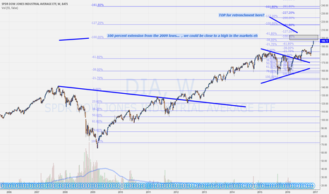 DIA: DOW highs close to in?