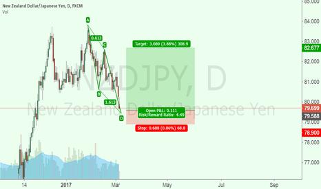 NZDJPY: NZD-JPY-Buy-
