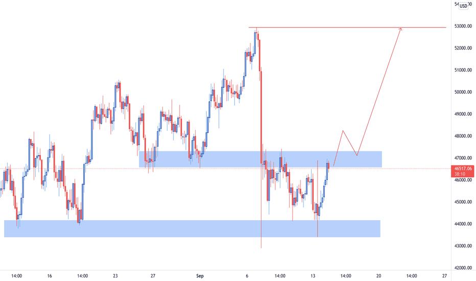 btc tradingview chart vivo divisibilità bitcoin