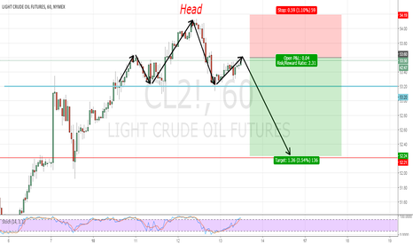 CL2!: WTI Bought on Rumour now its time to sell on facts
