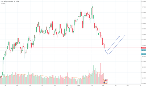 EURJPY: EURJPY INEVITABLE DROP TO SUB 129