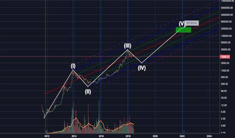 BTCUSD: King Bitcoin 200-400k USD by 2022 (Long term prediction)