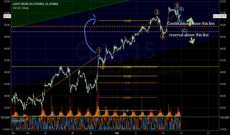 CL1!: The Bullish Case on Oil