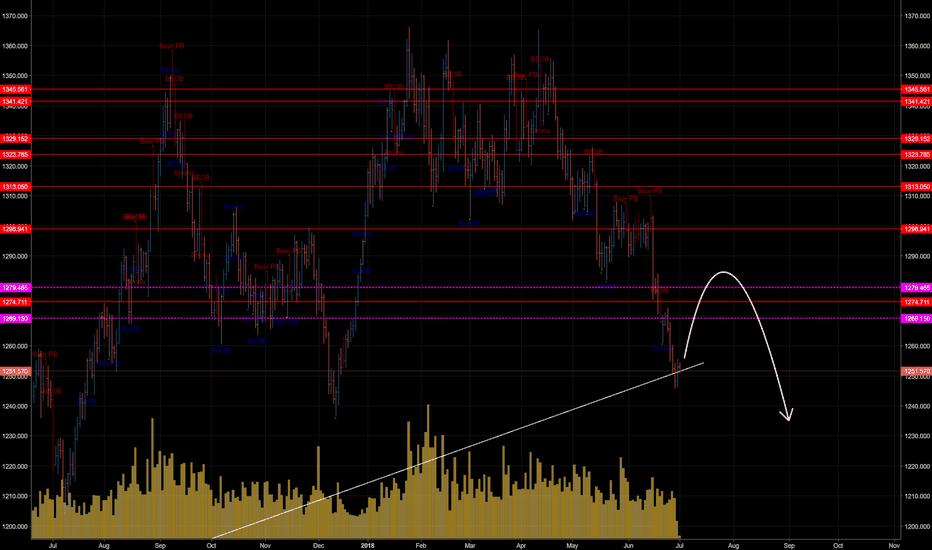 XAUUSD: Gold XAU/USD (Still under overall BEAR)