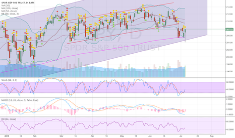 SPY: Huge hammer/doji forming at support