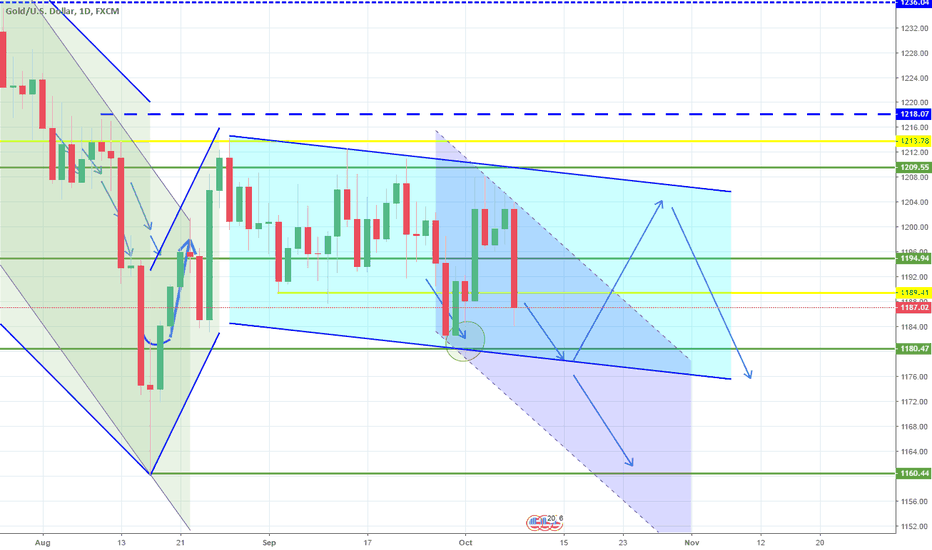 XAUUSD: 1D Channel Down testing the support. Long term bearish.