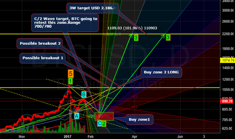 BTCUSD: BTC continues to consolidate, on the way to a perfect call!!!