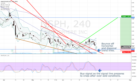 NSPH: Stochastic Indicating buy signal after dbl bottom