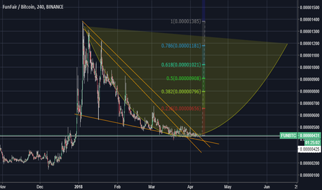 FUNBTC: [FUN/BTC] Buy the lows, and sell the HIGHS!