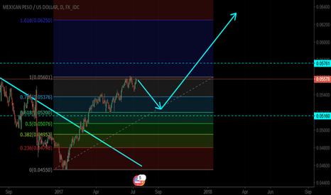 MXNUSD: USD.MXN Going down