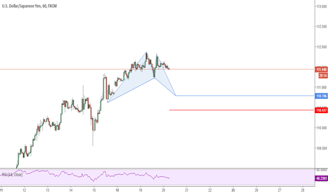 USDJPY: Possible Bat Pattern