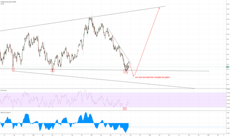 DXY: DXY - study