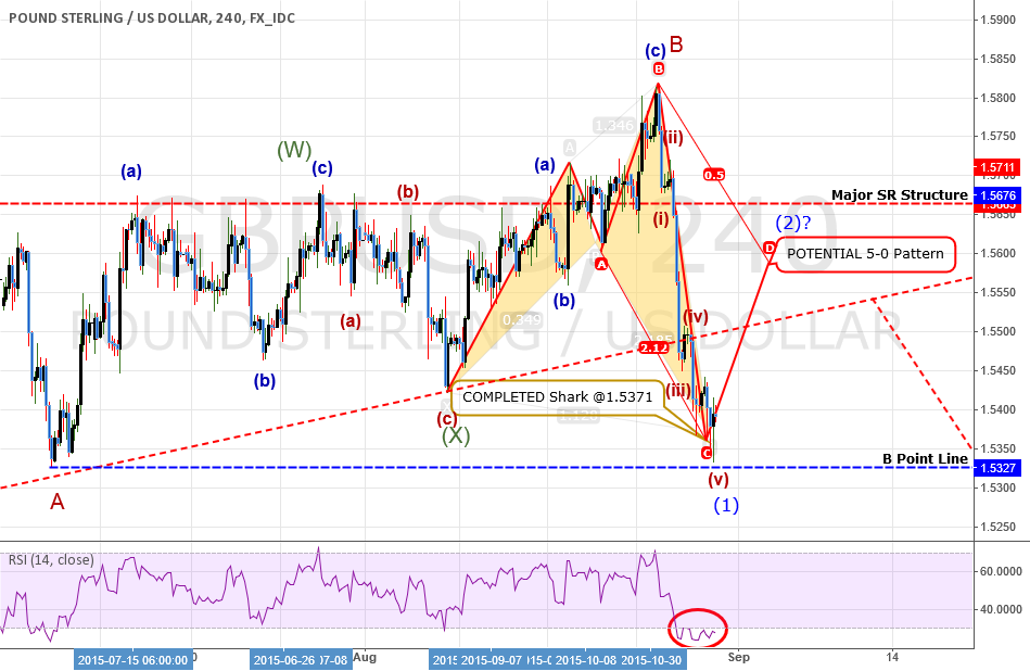 ANALYSIS: GBPUSD: Now Come The FALL! But It