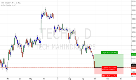 TECHM: Long initiated on Tech Mahindra