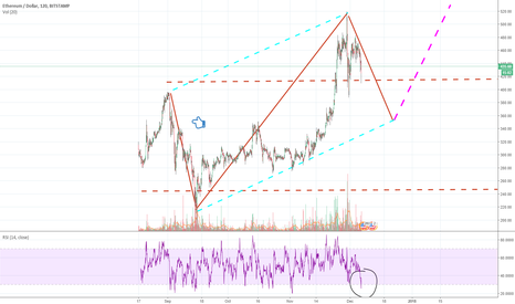 ETHUSD: Target January New high