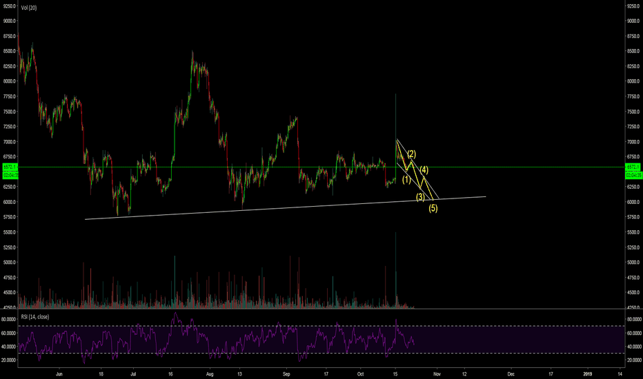 BTCUSD: All possibles to go upto 6k..more resistance upwards