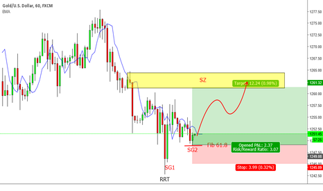 XAUUSD: Looking for Long on Gold H1