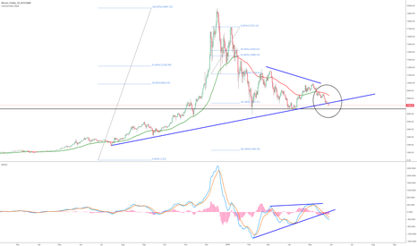 BTCUSD: BTCUSD OOPS ! Can't say I didn't warn you :/