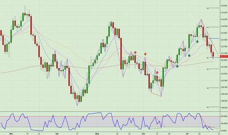 USDJPY: USD/JPY Long above the Weekly S1 level