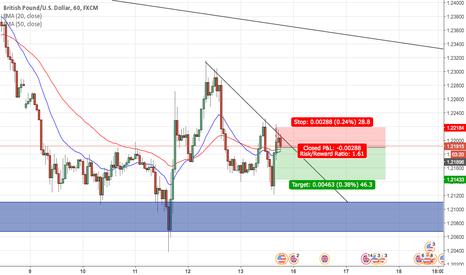 GBPUSD: GBP/USD SHORT - Bounce off Trendline