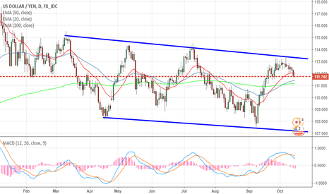 USDJPY: USDJPY Fails to cross trendline and ready to Rollover